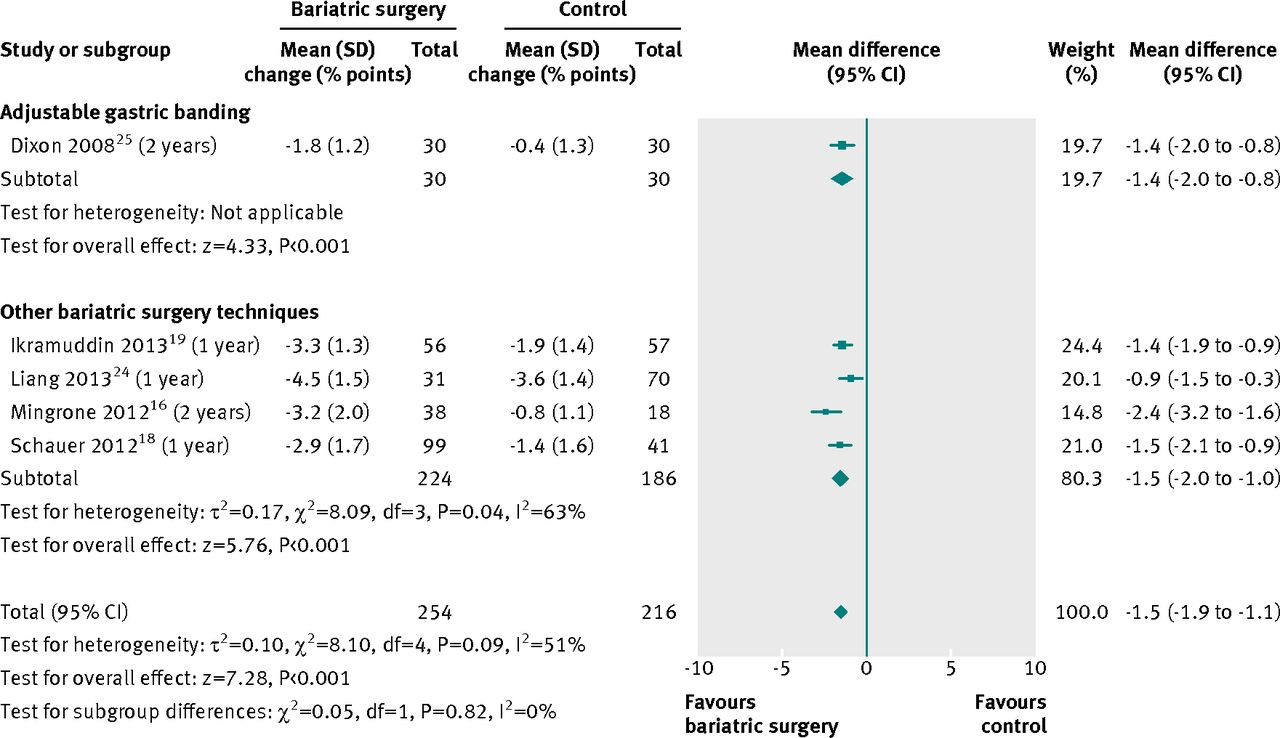 Bariatric Surgery Versus Non Surgical Treatment For Obesity A