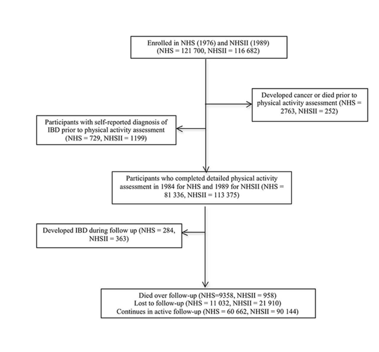 physical activity and risk of inflammatory bowel disease flow of eligible participants in study nhs nurses health study nhsii nurses health study ii ibd inflammatory bowel disease