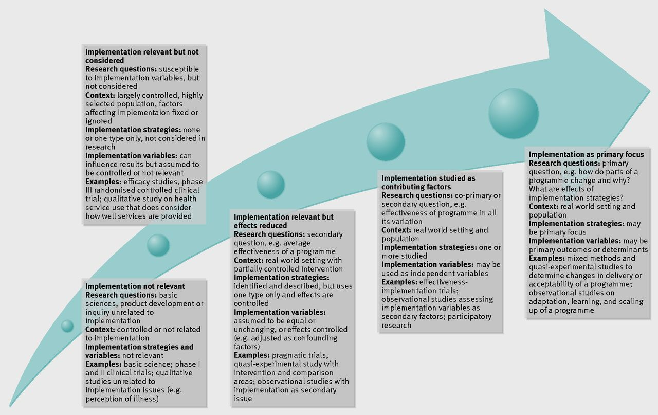 Implementation research: what it is and how to do it | The BMJ