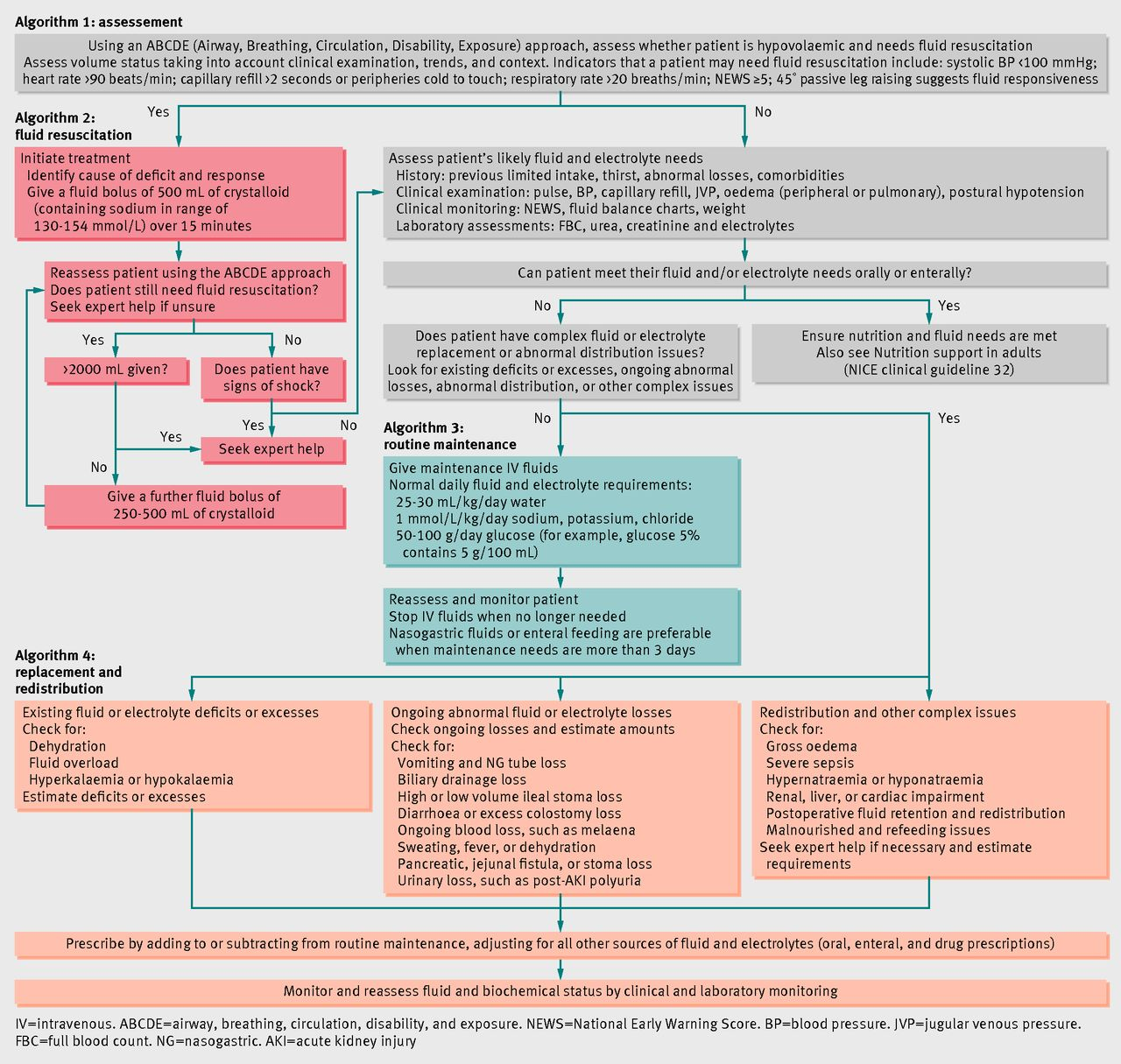 Intravenous Fluid Therapy For Adults In Hospital Summary Of Nice