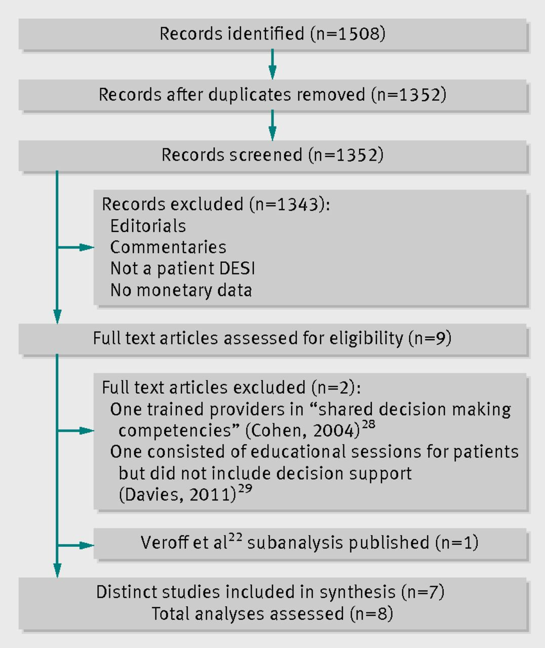 decision support methods in healthcare This bibliogaphy of evaluation studies of decision support systems  that aid healthcare providers  decision support system comput methods.