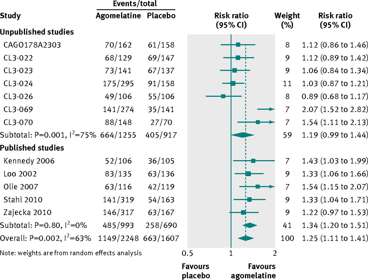 Antidepressant efficacy of agomelatine: meta-analysis of published