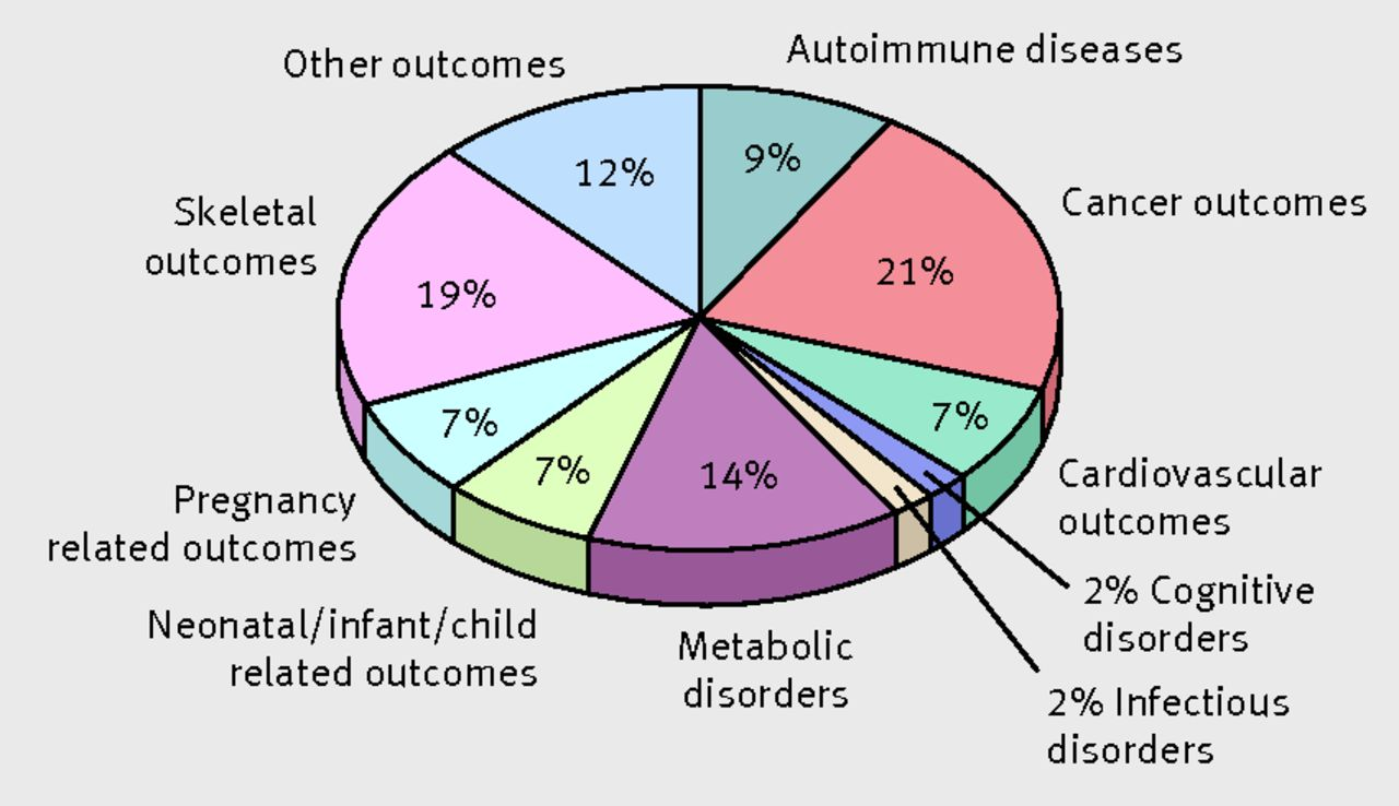Vitamin D And Multiple Health Outcomes Umbrella Review Of - Vitamin d map us