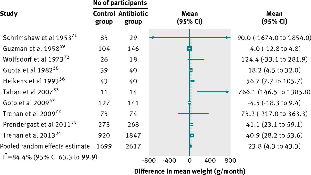 The Impact Of Antibiotics On Growth In Children In Low And Middle