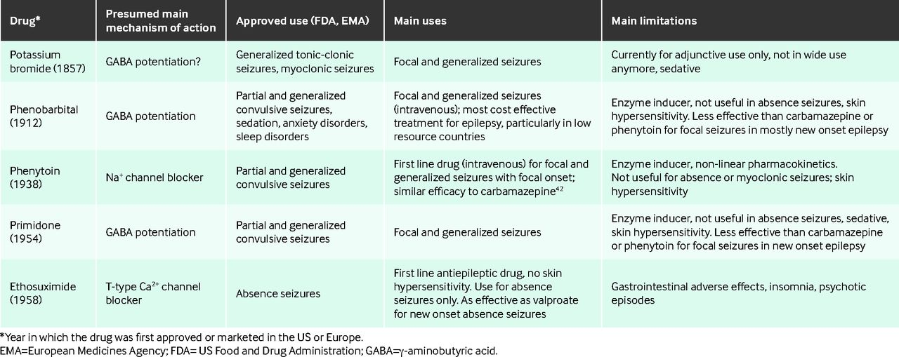 Drug Treatment Of Epilepsy In Adults The Bmj