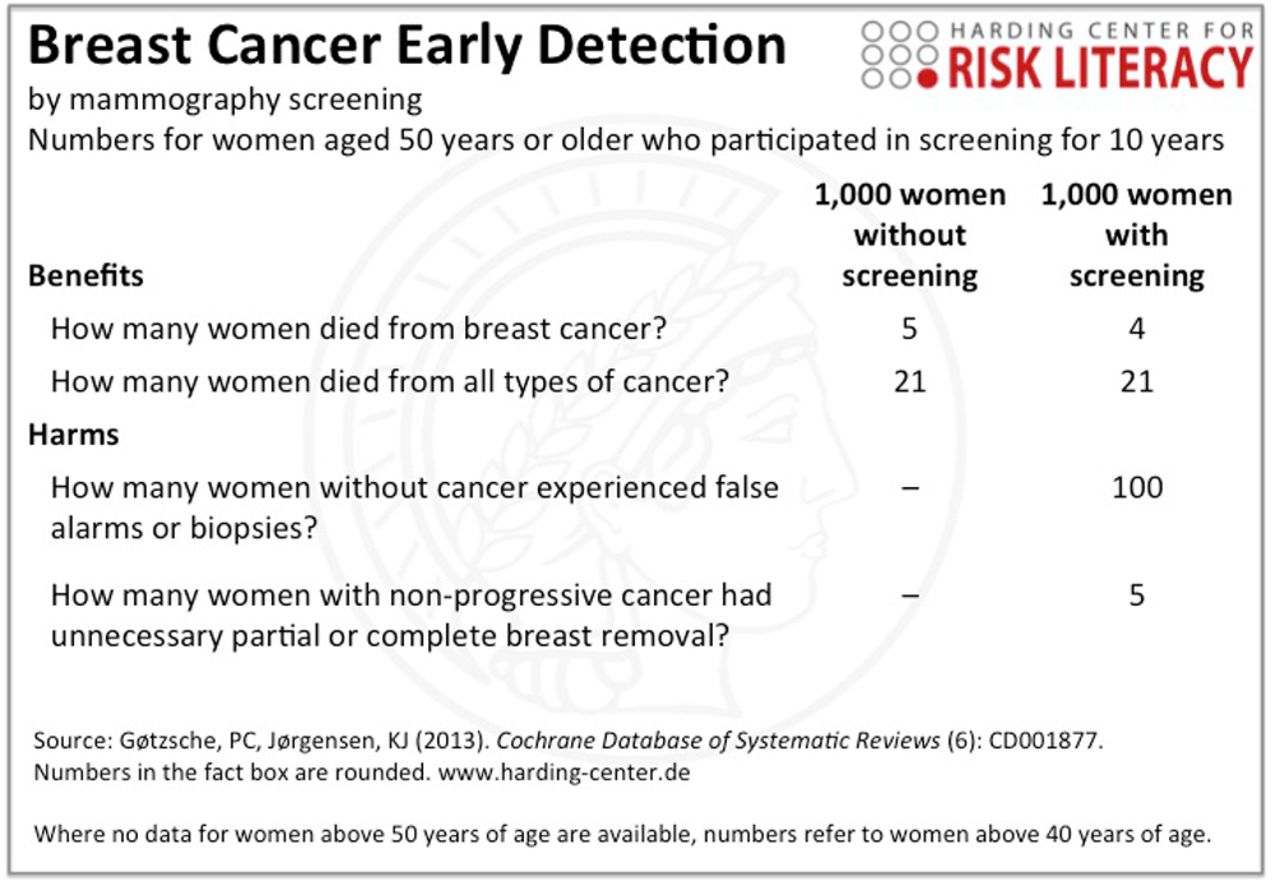 pictures Have The Benefits Of Mammograms Been Overstated