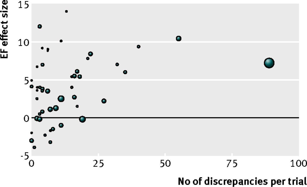 discrepancies in autologous bone marrow stem cell trials and