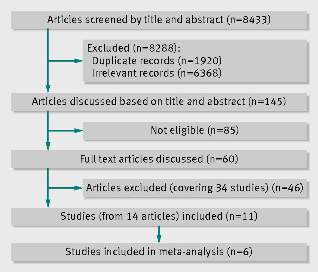Systematic Reviews and Meta-analysis: Understanding the Best Evidence in Primary Healthcare