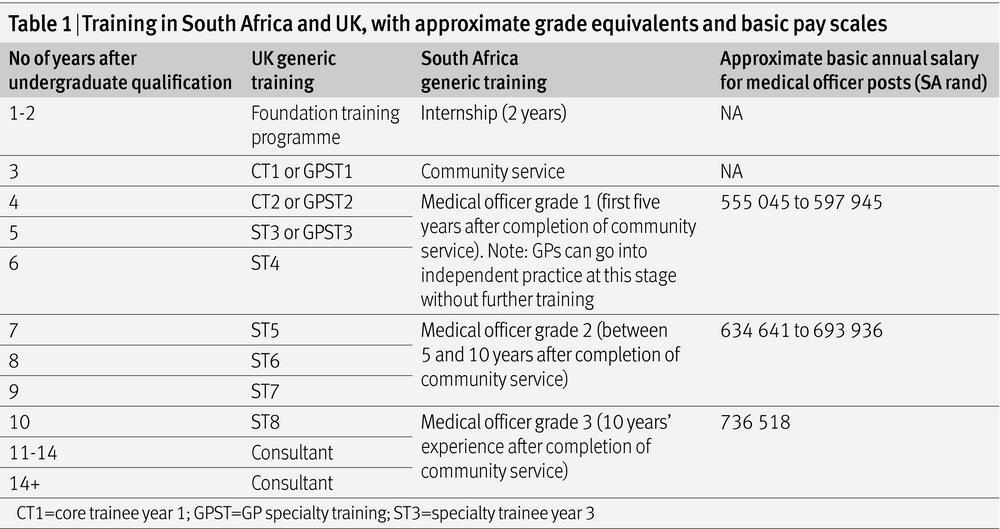 Working in South Africa   The BMJ
