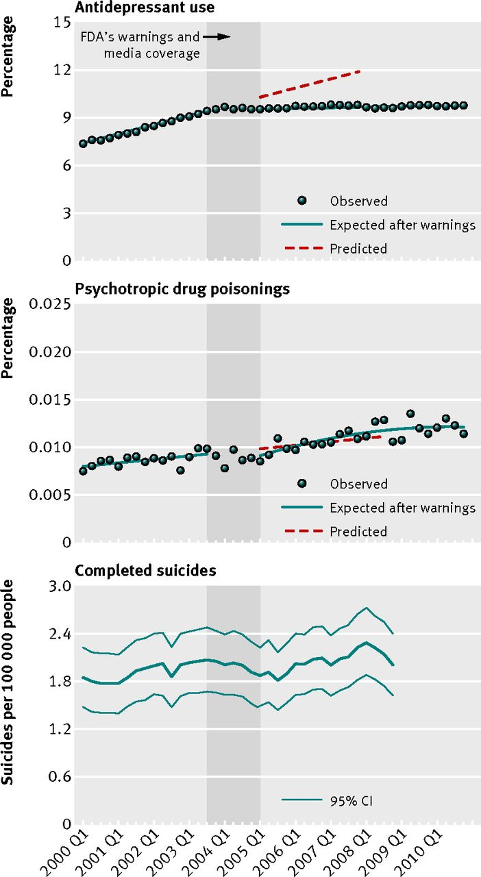 Antipsychotic Use Rising Among Teens >> Changes In Antidepressant Use By Young People And Suicidal Behavior