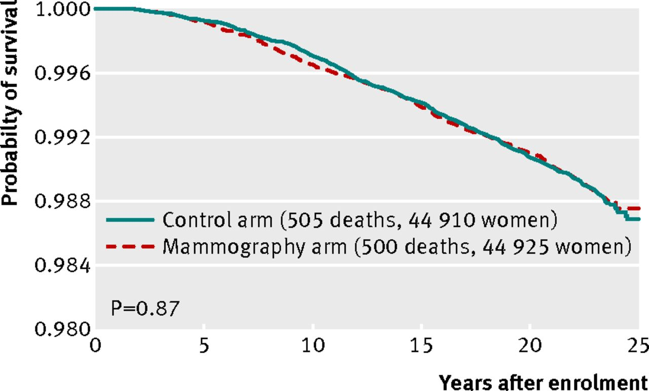 twenty five year follow up for breast cancer incidence and mortality