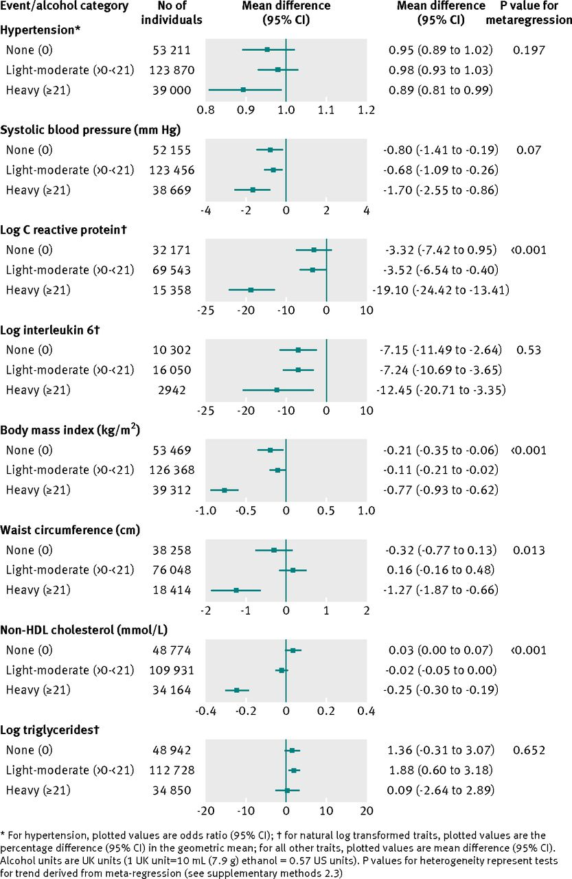 association between alcohol and cardiovascular disease mendelian  fig 1 meta analysis pooled estimates of the association between adh1b rs1229984 a allele carriers v non carriers and cardiovascular disease biomarkers