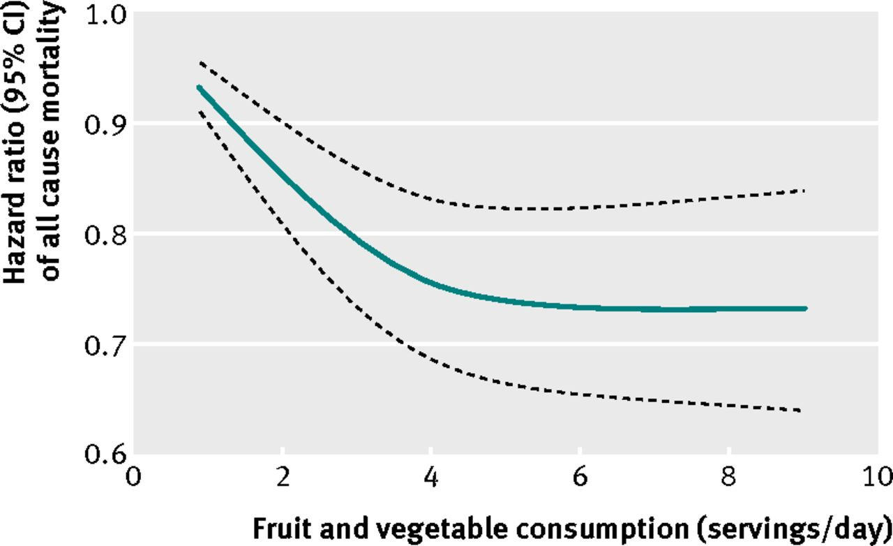 lack of fruit or vegetable consumption Fruits and vegetables contain some of the most vital nutrients for our health, but a   from vitamin b6 deficiency, night blindness from lack of vitamin a,  have  shown that an increased consumption of vegetables and fruit might.
