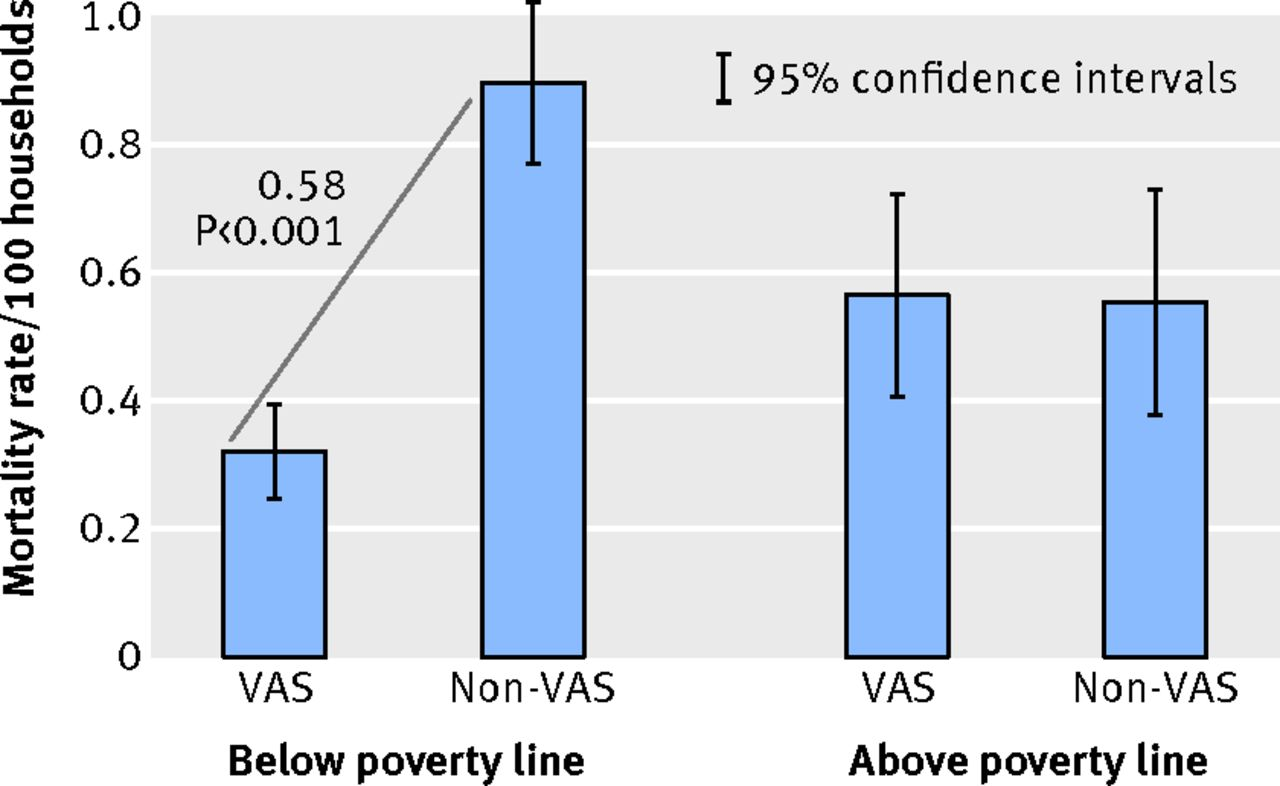 Government health insurance for people below poverty line in india download figure nvjuhfo Image collections