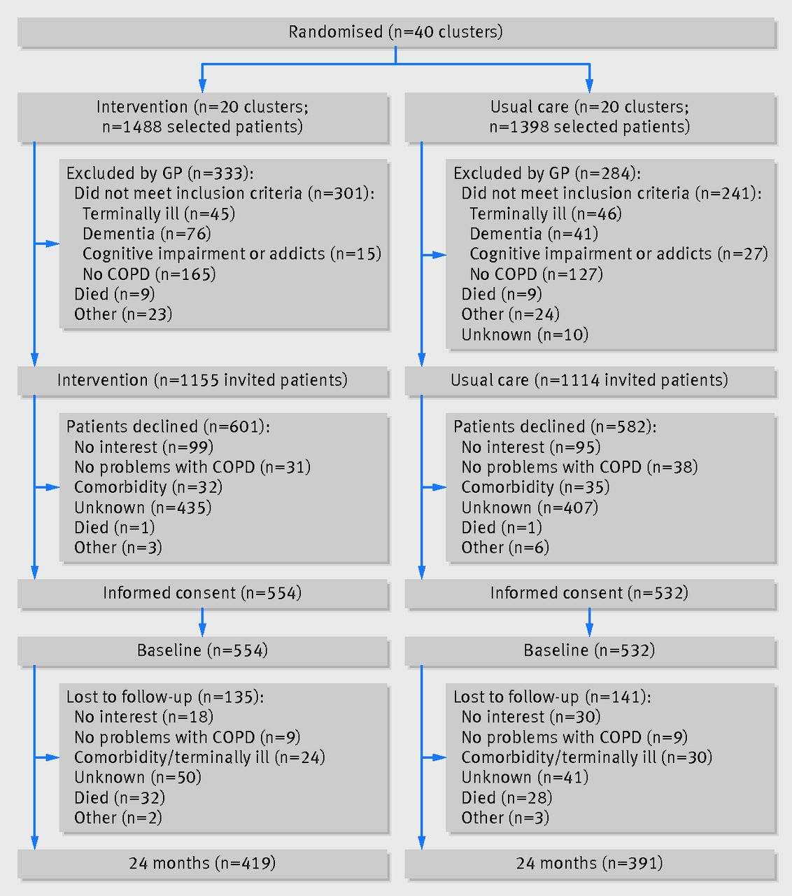 Effectiveness Of Integrated Disease Management For Primary Care - Chronic disease management care plan template