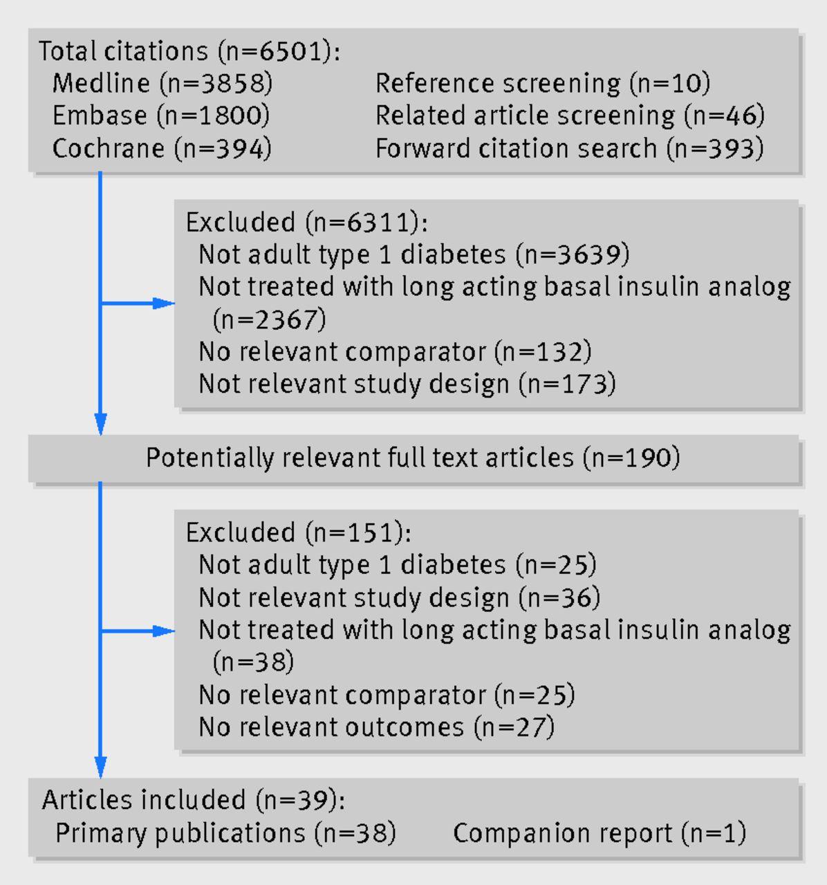 literature review of diabetes mellitus