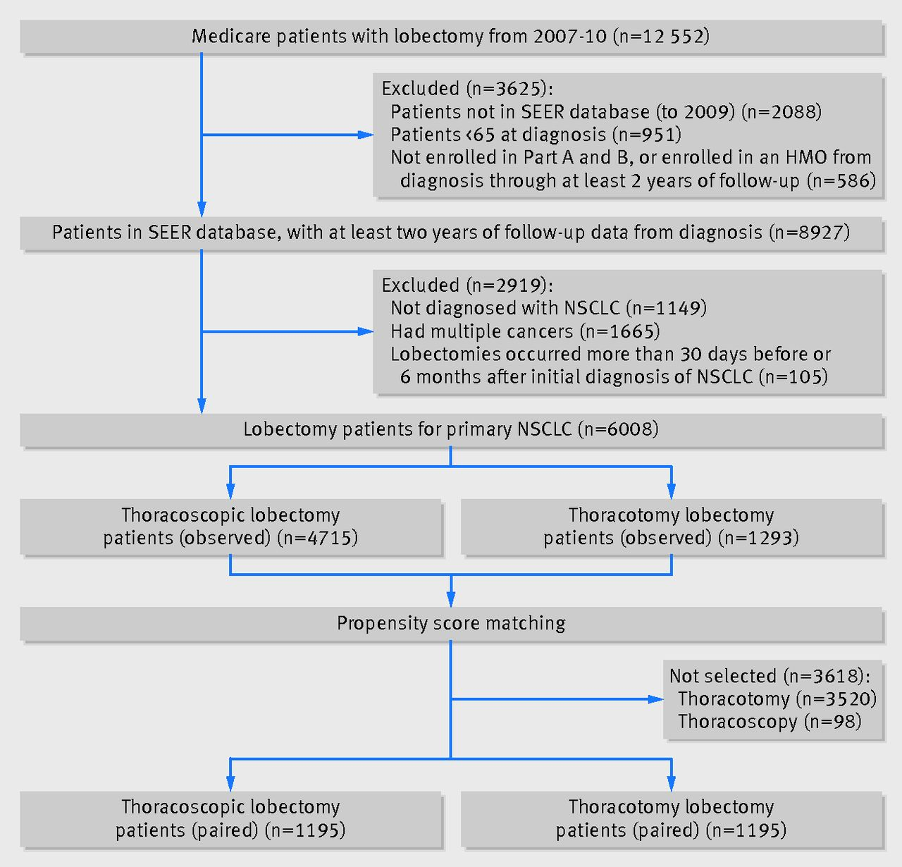 Long term survival with thoracoscopic versus open lobectomy fig 1 patient selection flow chart hmohealth maintenance organization nsclcnon small cell lung cancer seersurveillance epidemiology and end results ccuart Image collections