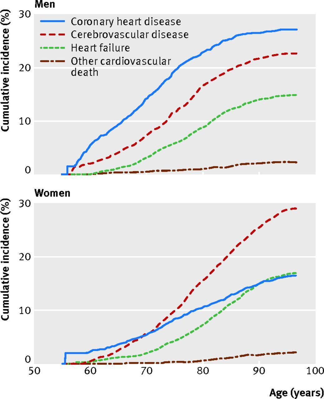 Women heart risk and sex