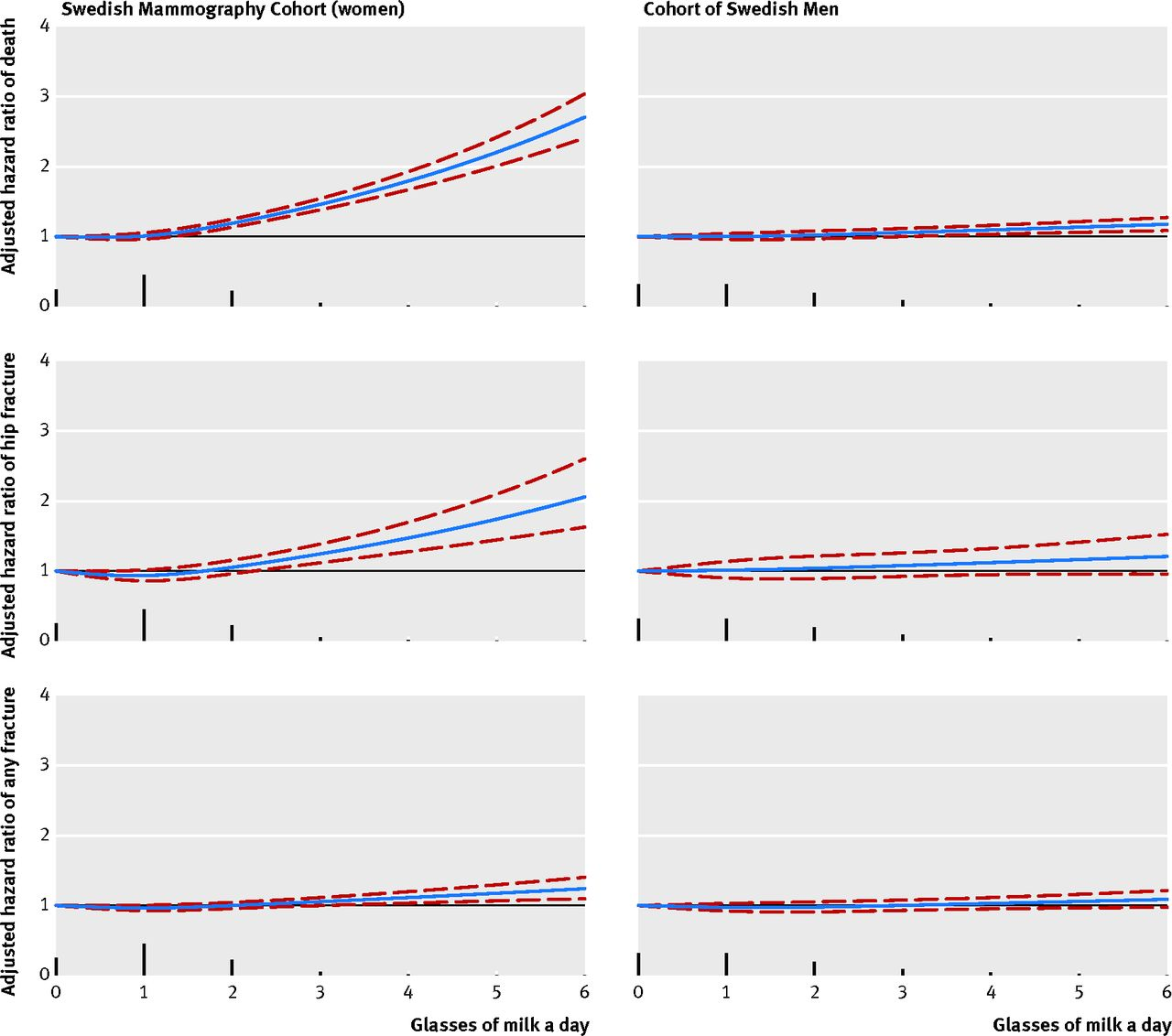 Milk Intake And Risk Of Mortality And Fractures In Women And Men