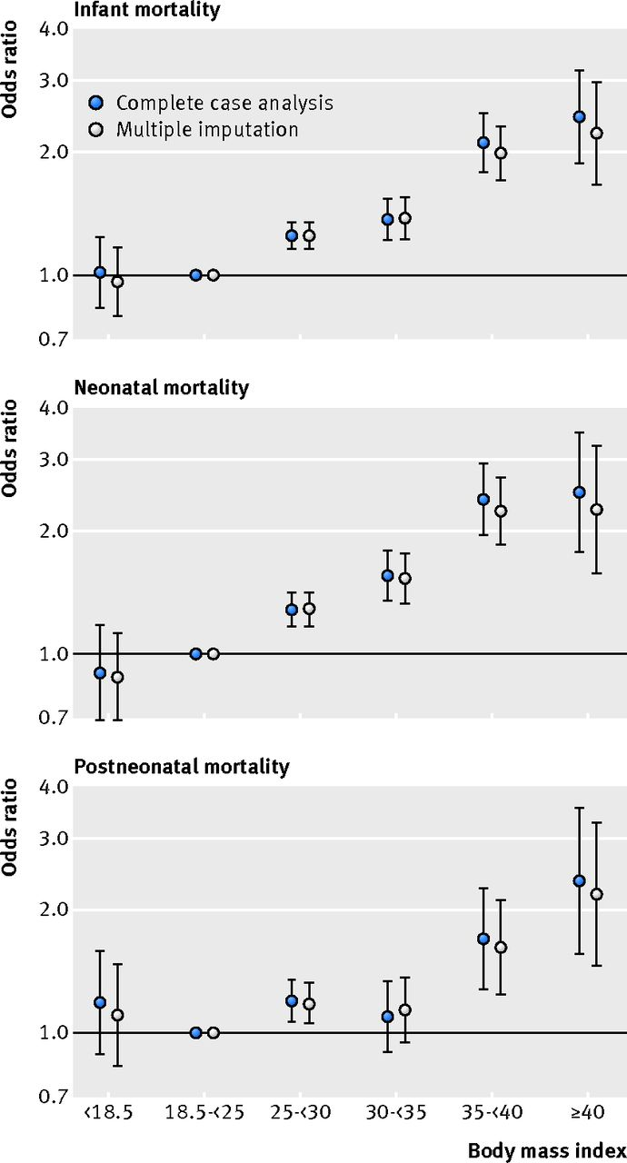 Maternal overweight and obesity in early pregnancy and risk of download figure ccuart Choice Image