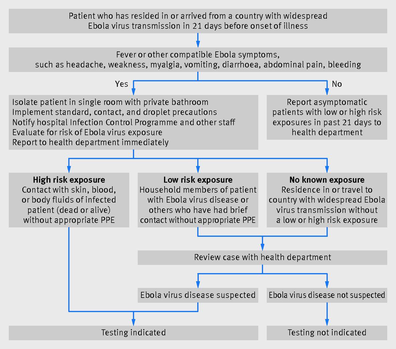 ebola virus disease the bmj