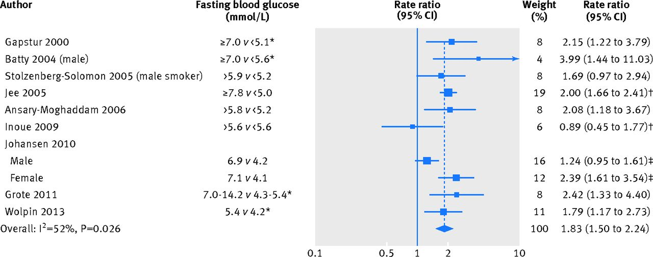 Blood glucose concentration and risk of pancreatic cancer: systematic  review and dose-response meta-analysis | The BMJ