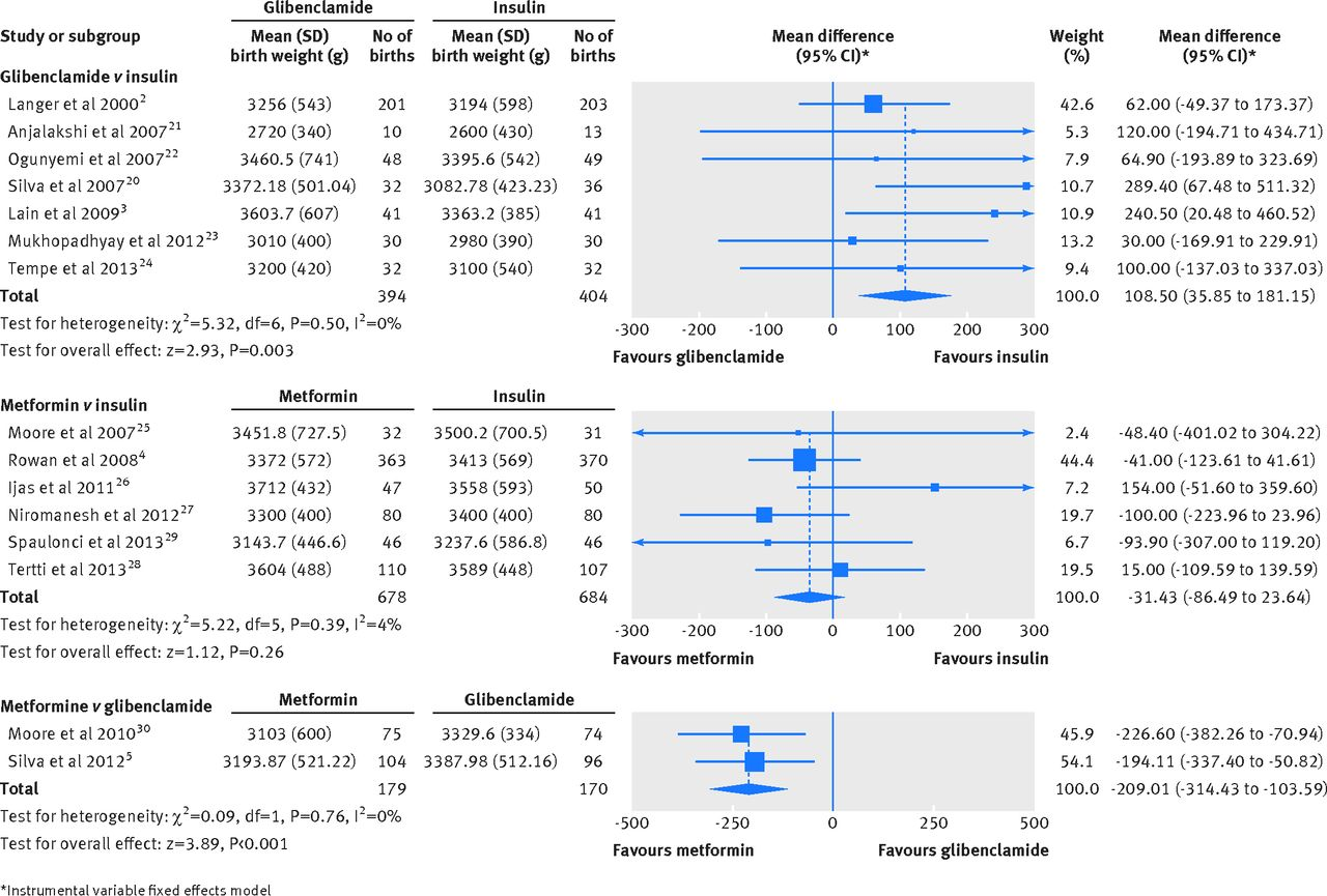 Glibenclamide metformin and insulin for the treatment of fig 1 forest plots of birth weight in the meta analyses comparing glibenclamide and metformin with insulin or with each other in women with gestational nvjuhfo Images