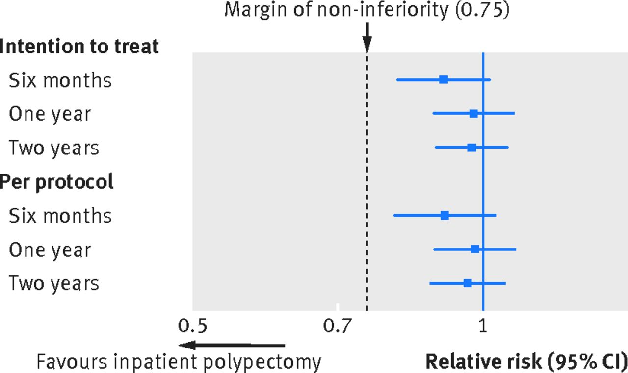 Non inferiority study results