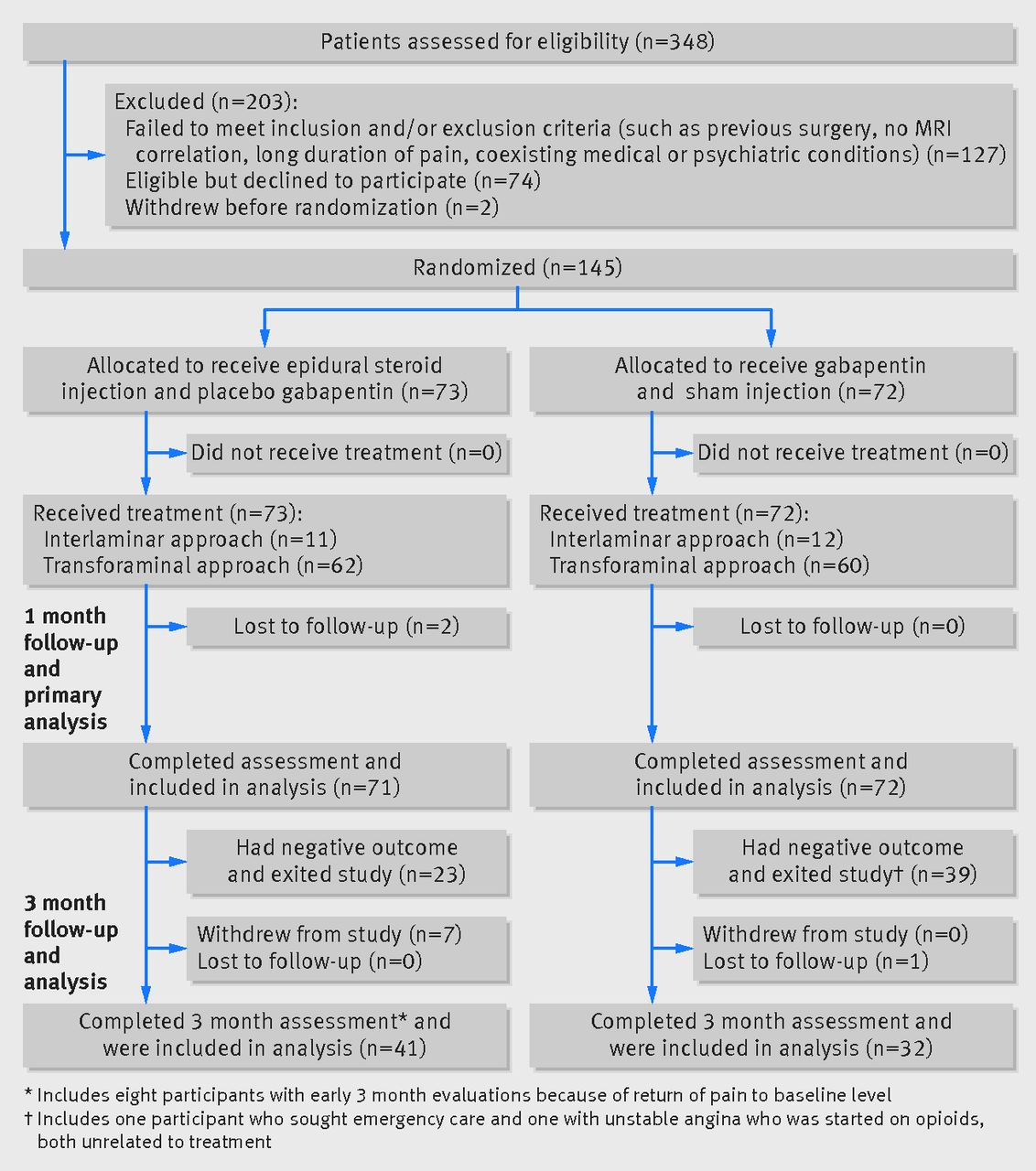 epidural steroid injections compared with gabapentin for lumbosacral rh bmj com