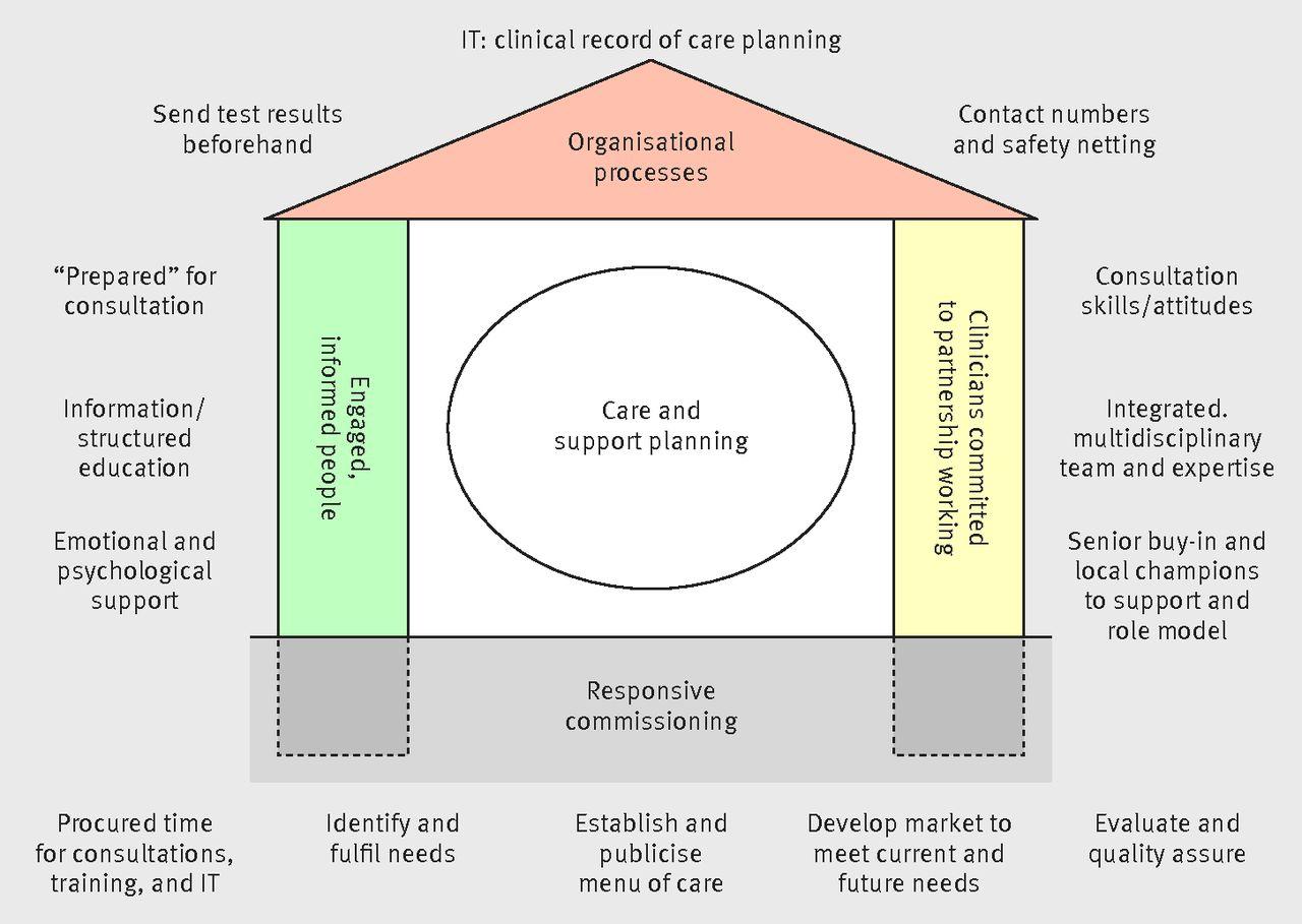 National Framework For Nursing Homes