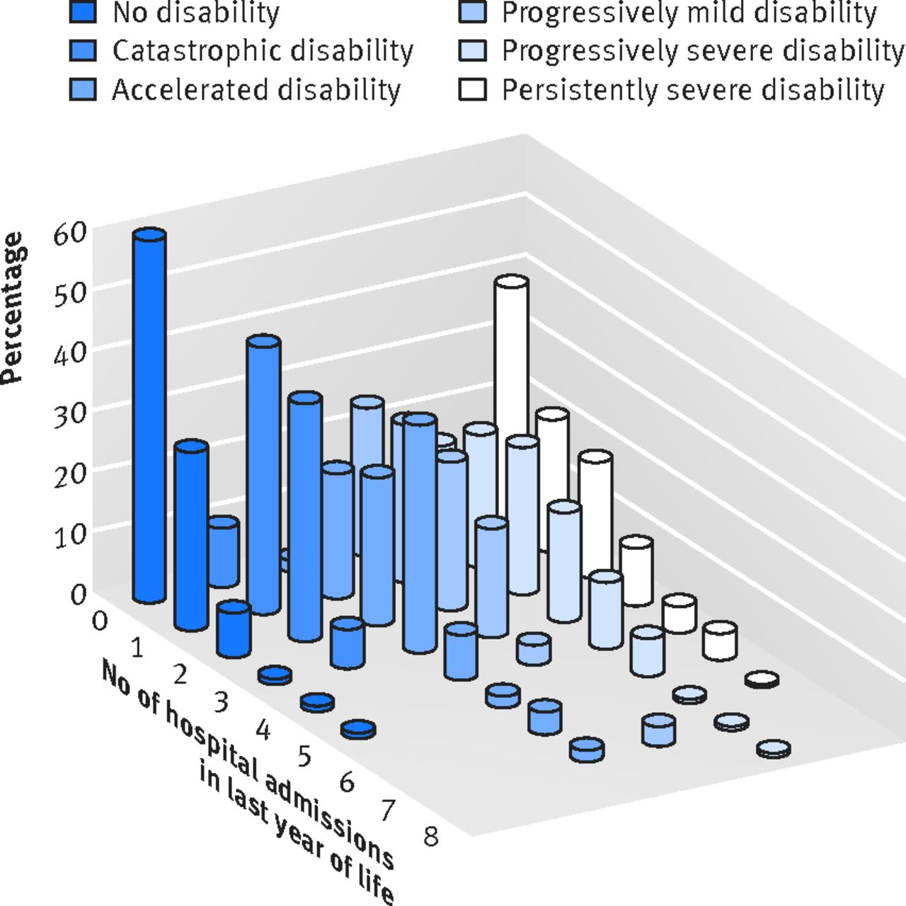 The role of intervening hospital admissions on trajectories