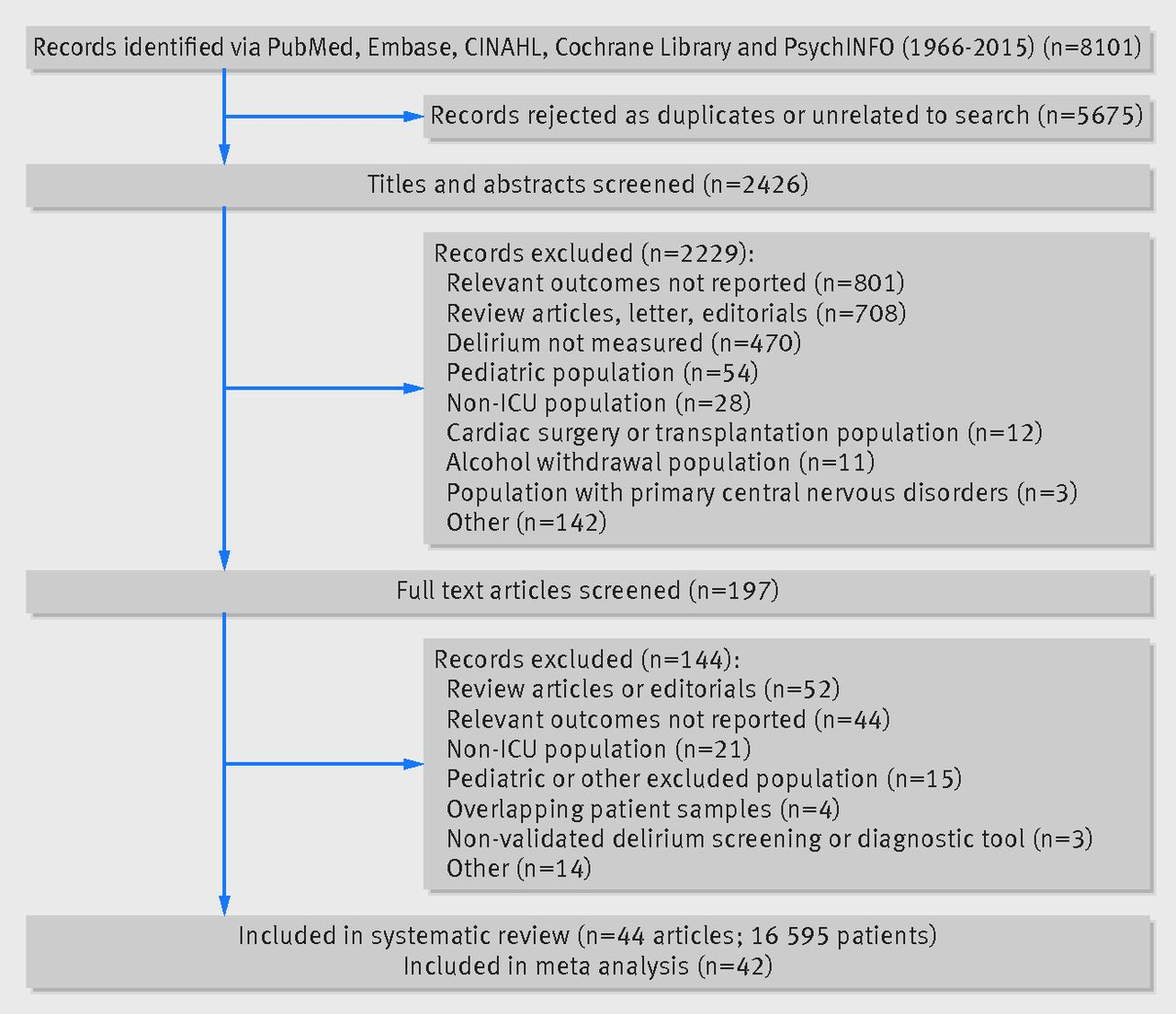 Review of systems for psychiatric patients - Fig 1 Selection Of Studies On Outcome Of Delirium In Critically Ill Patients