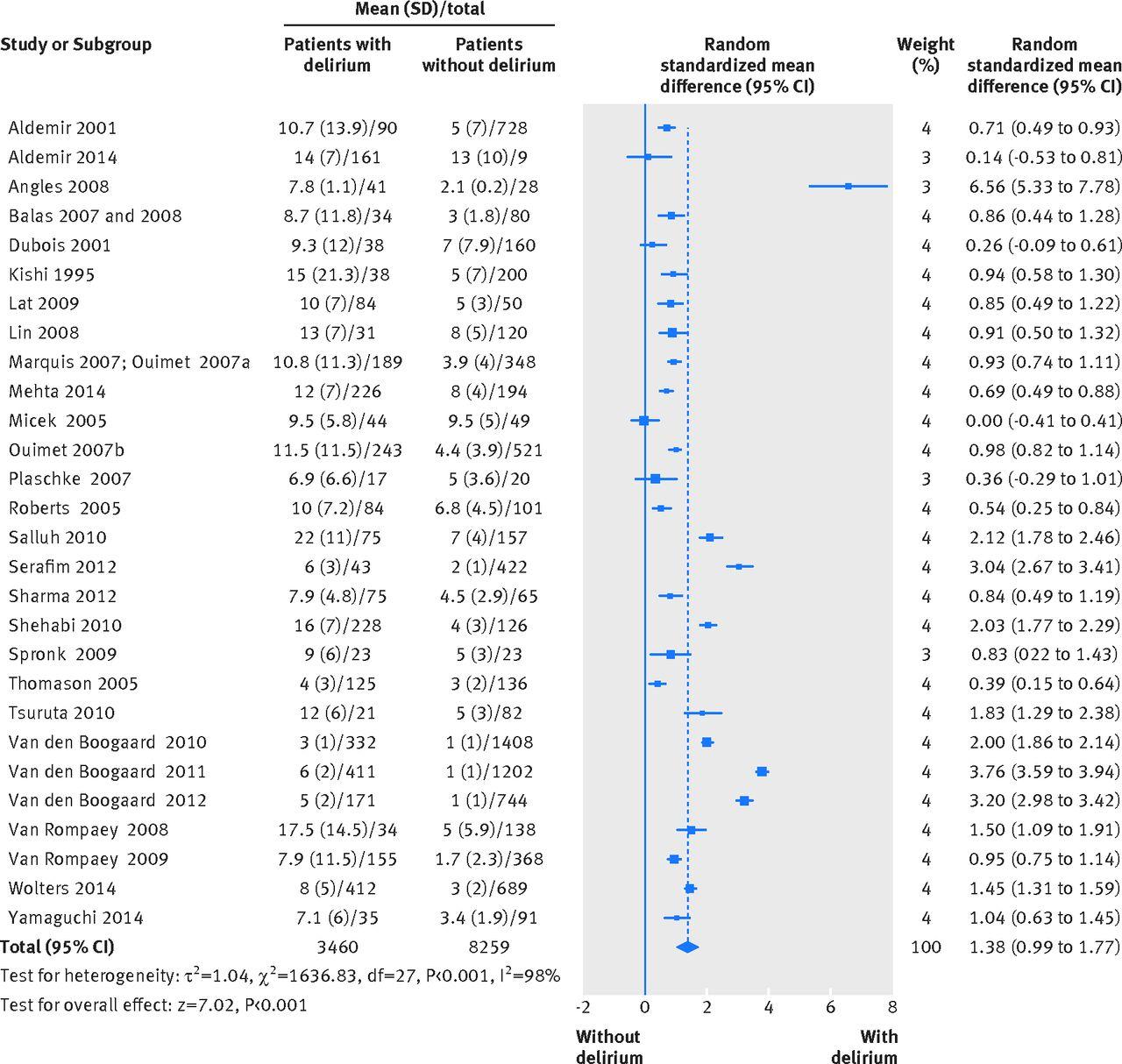 Monitoring Delirium in Critically Ill Patients