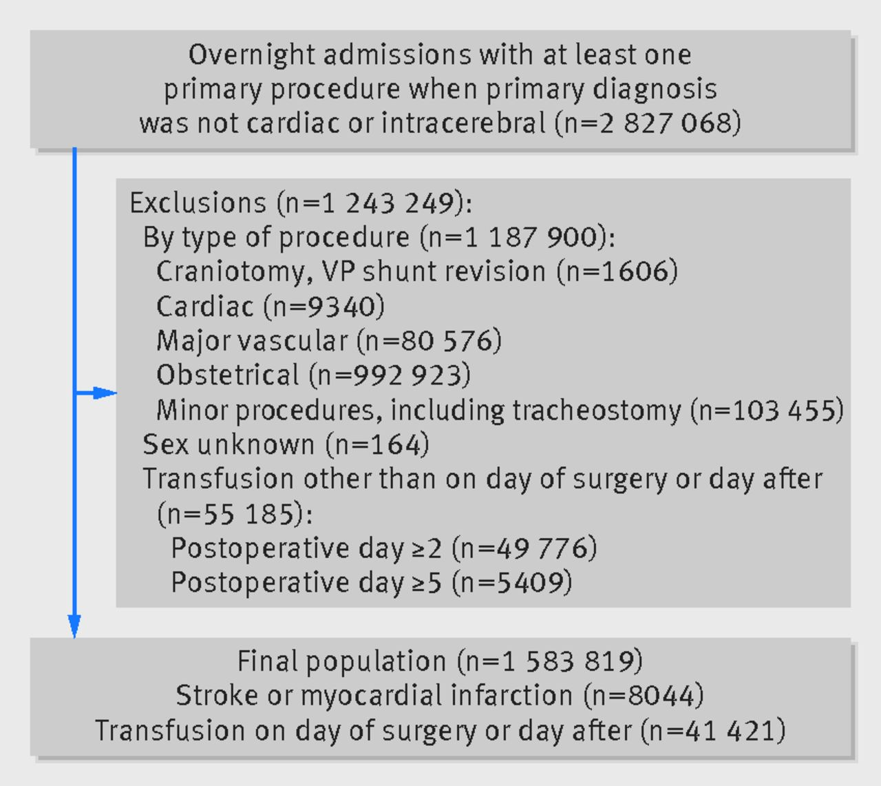 Harms associated with single unit perioperative transfusion