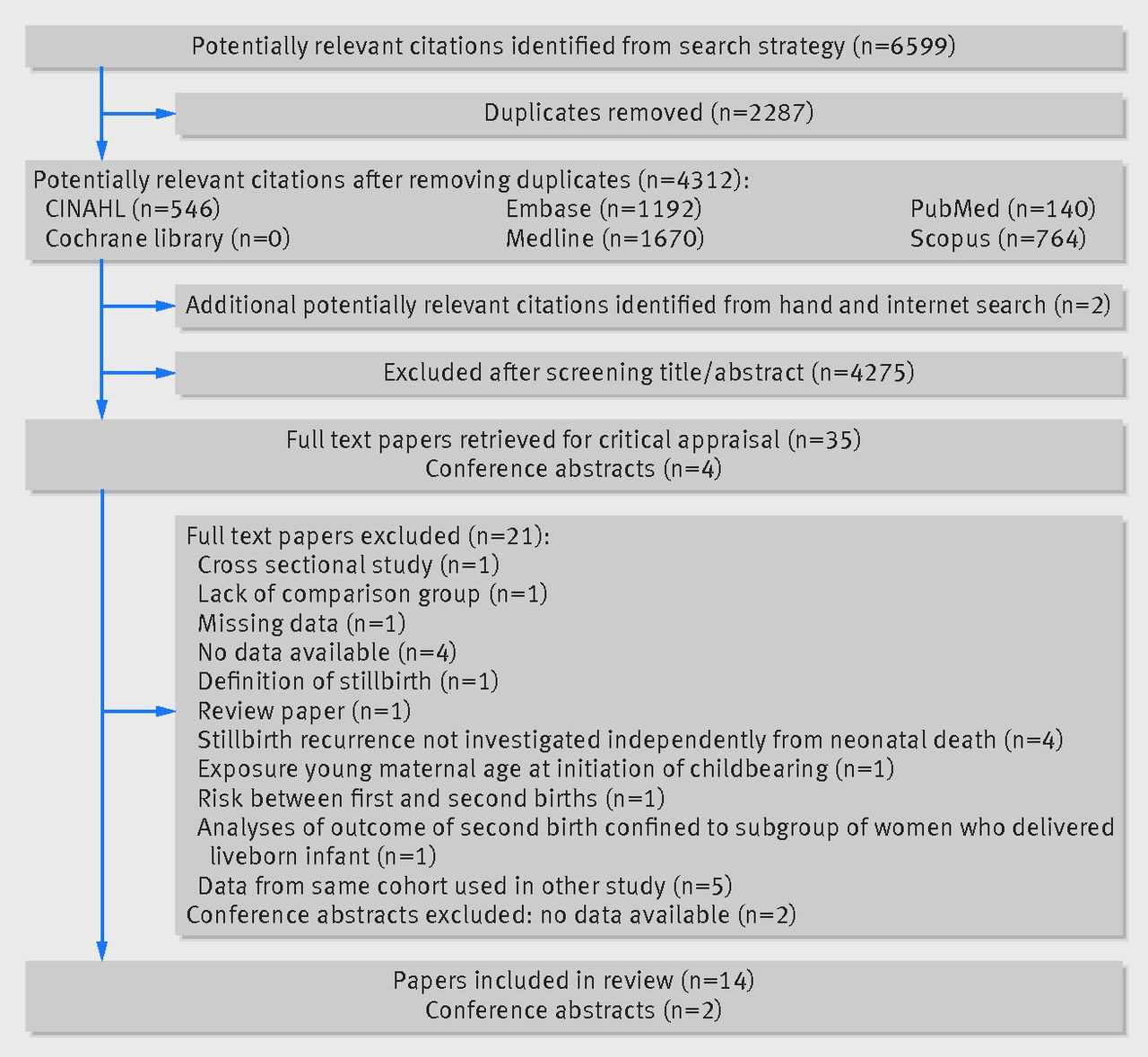risk of recurrent stillbirth systematic review and meta analysis