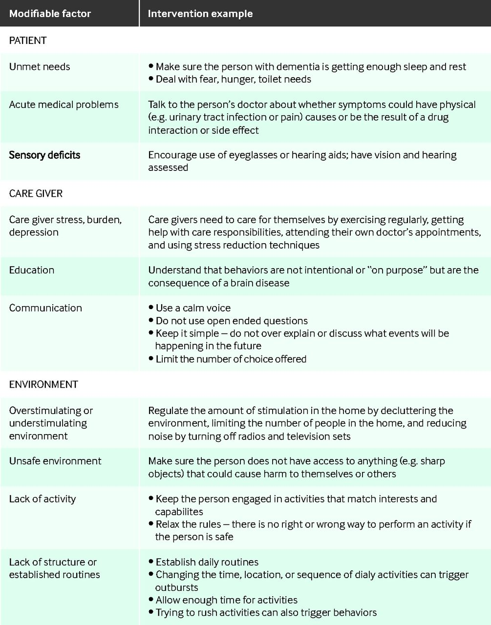 Assessment and management of behavioral and psychological