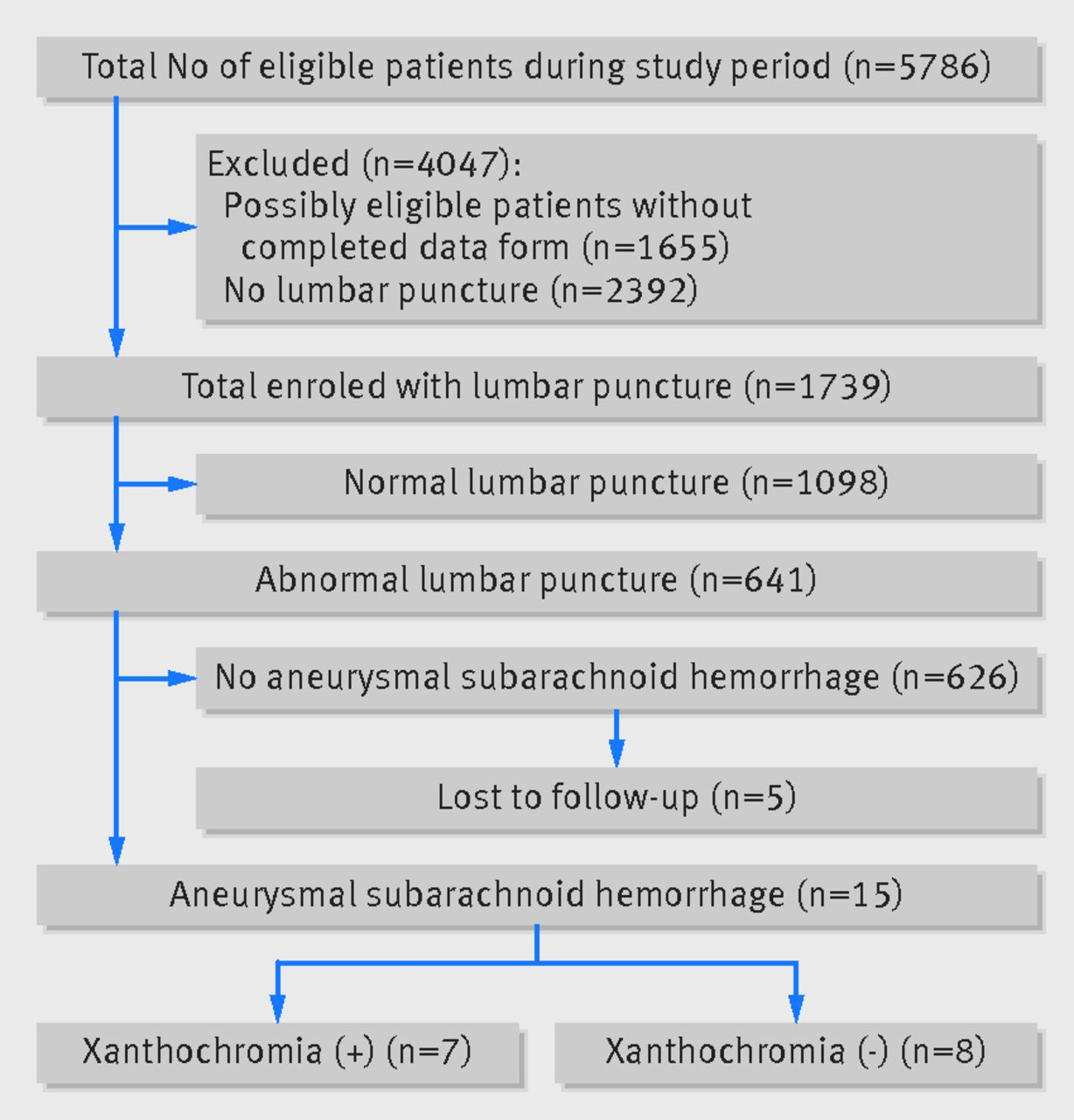 differentiation between traumatic tap and aneurysmal subarachnoid