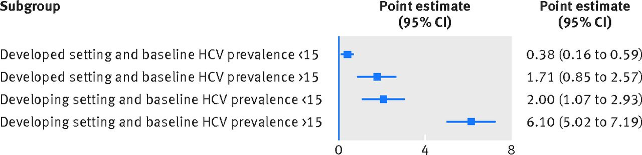 Use of GRADE for assessment of evidence about prognosis: rating ...