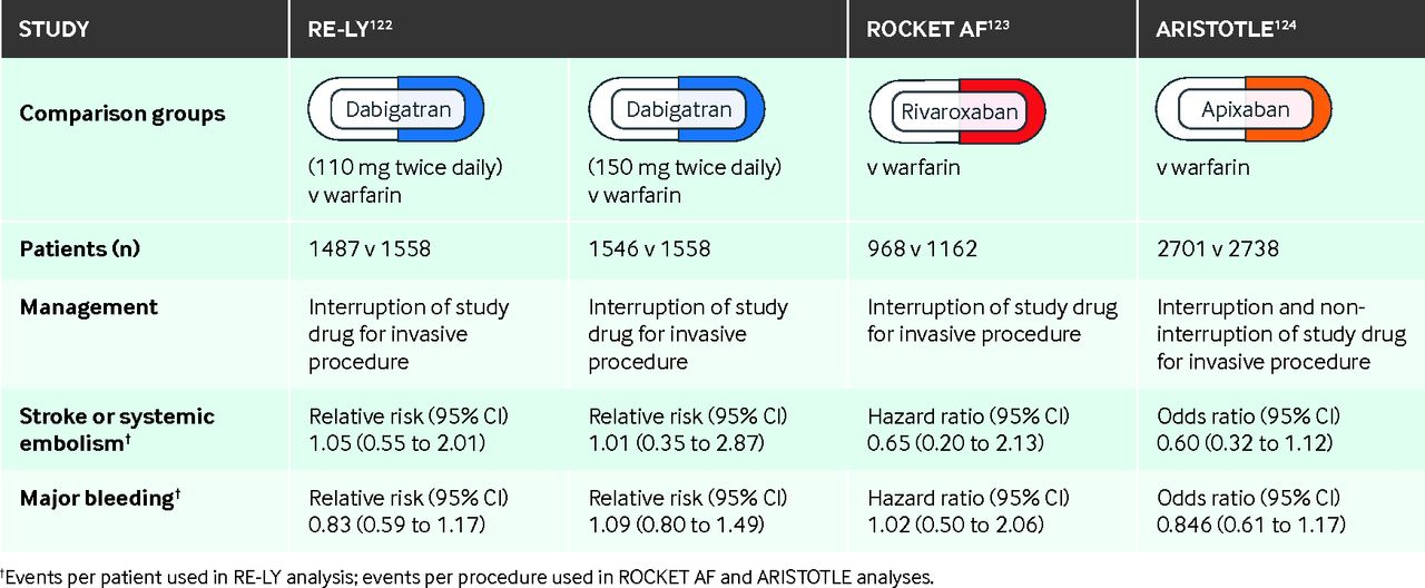 Peri-procedural management of patients taking oral anticoagulants