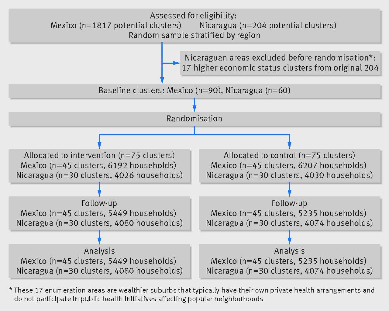 Evidence based community mobilization for dengue prevention in
