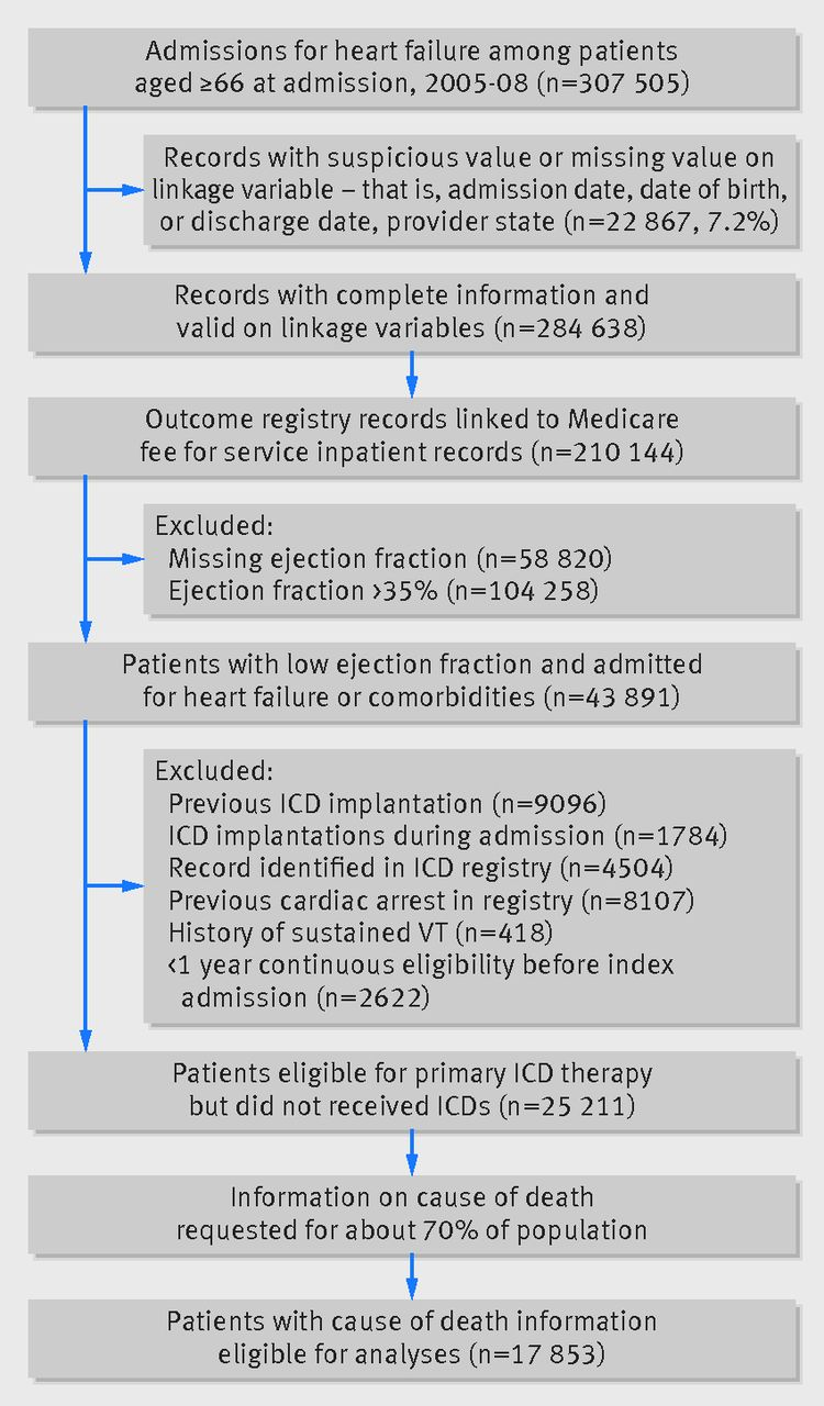 Real world effectiveness of primary implantable cardioverter