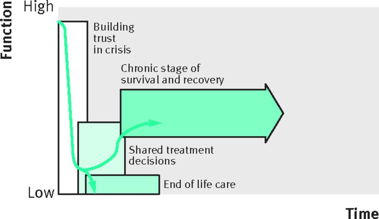 acute crisis stage