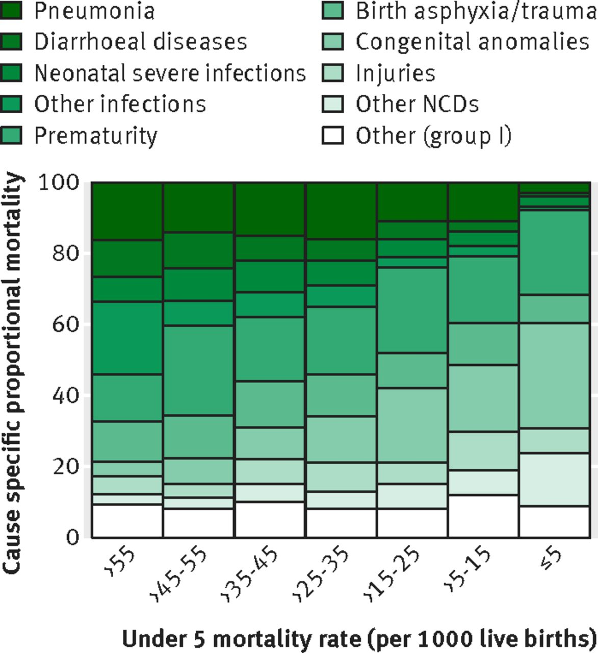Fig 2 Distribution Of Causes In Children Under 5 According To Levels Mortality Rate Ncd Non Communicable Disease