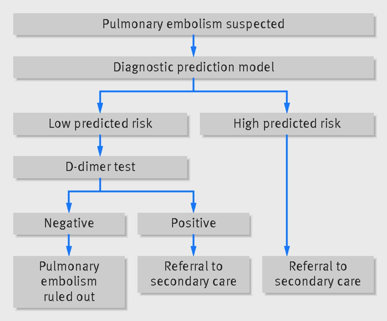Diagnostic prediction models for suspected pulmonary ...