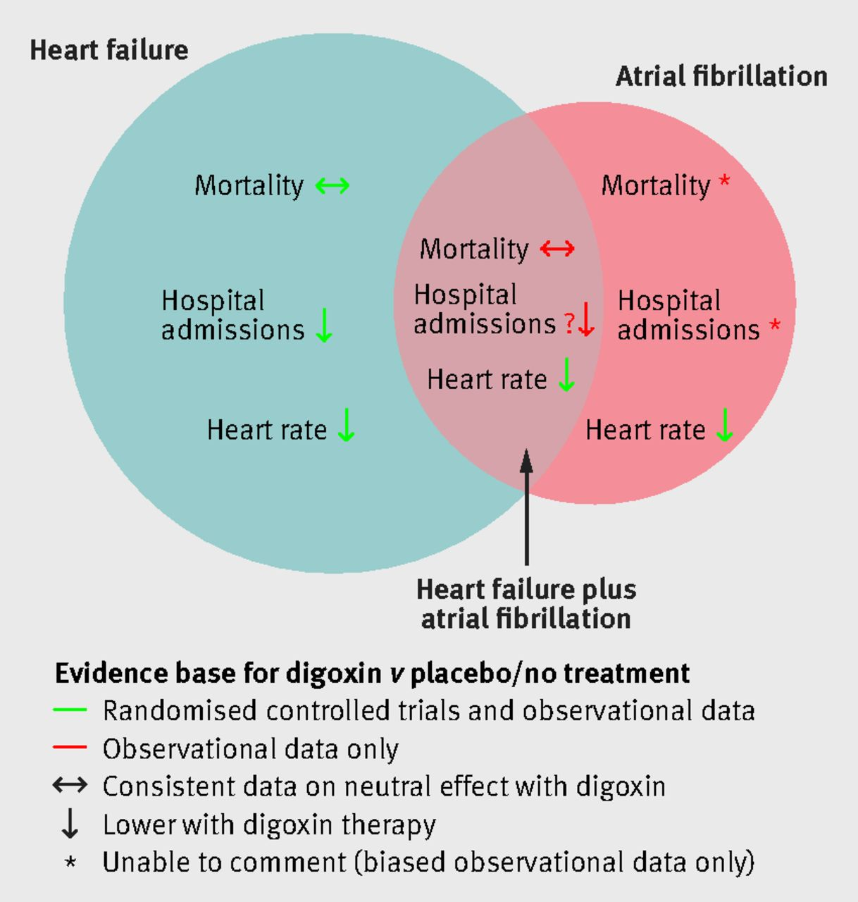 Safety and efficacy of digoxin: systematic review and meta-analysis ...