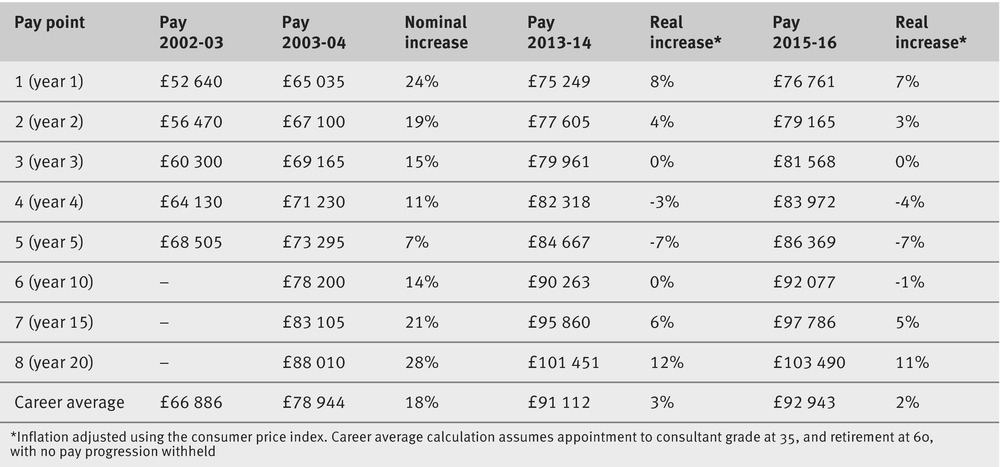 Monthly pay ireport uk tax calculator on-call overtime rates ni.