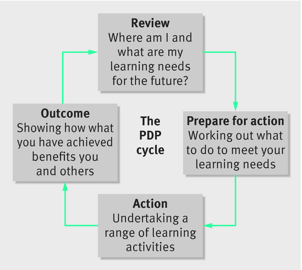 Attractive Personal Development Plan (PDP) Cycle4