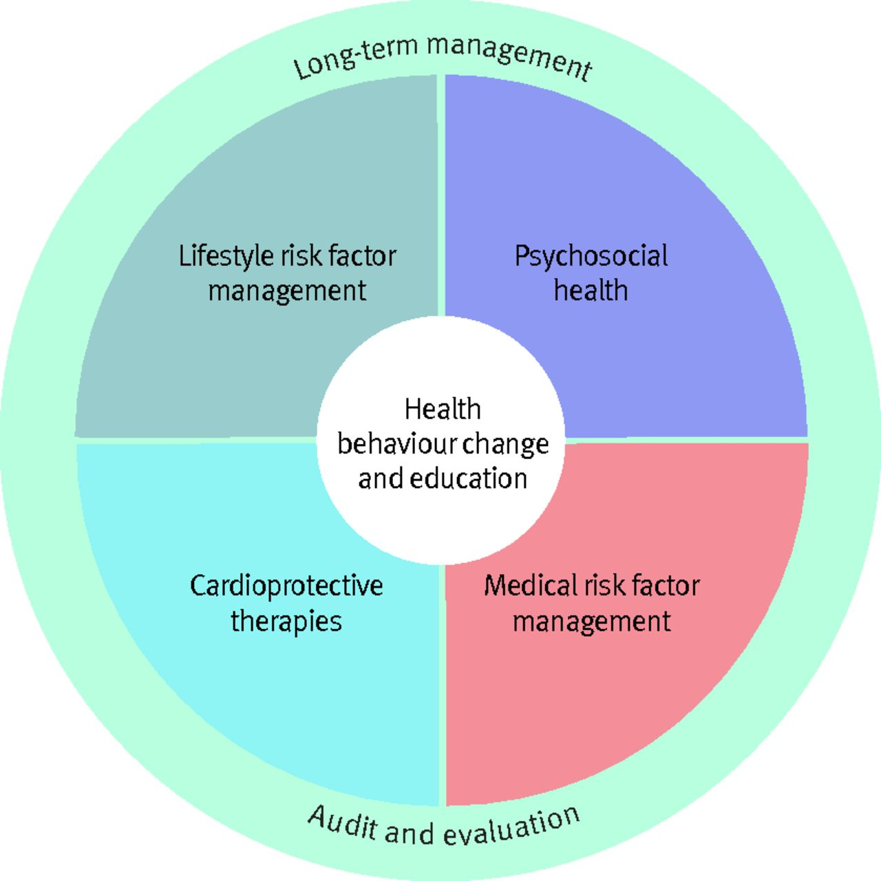 Improve Heart Health Natural