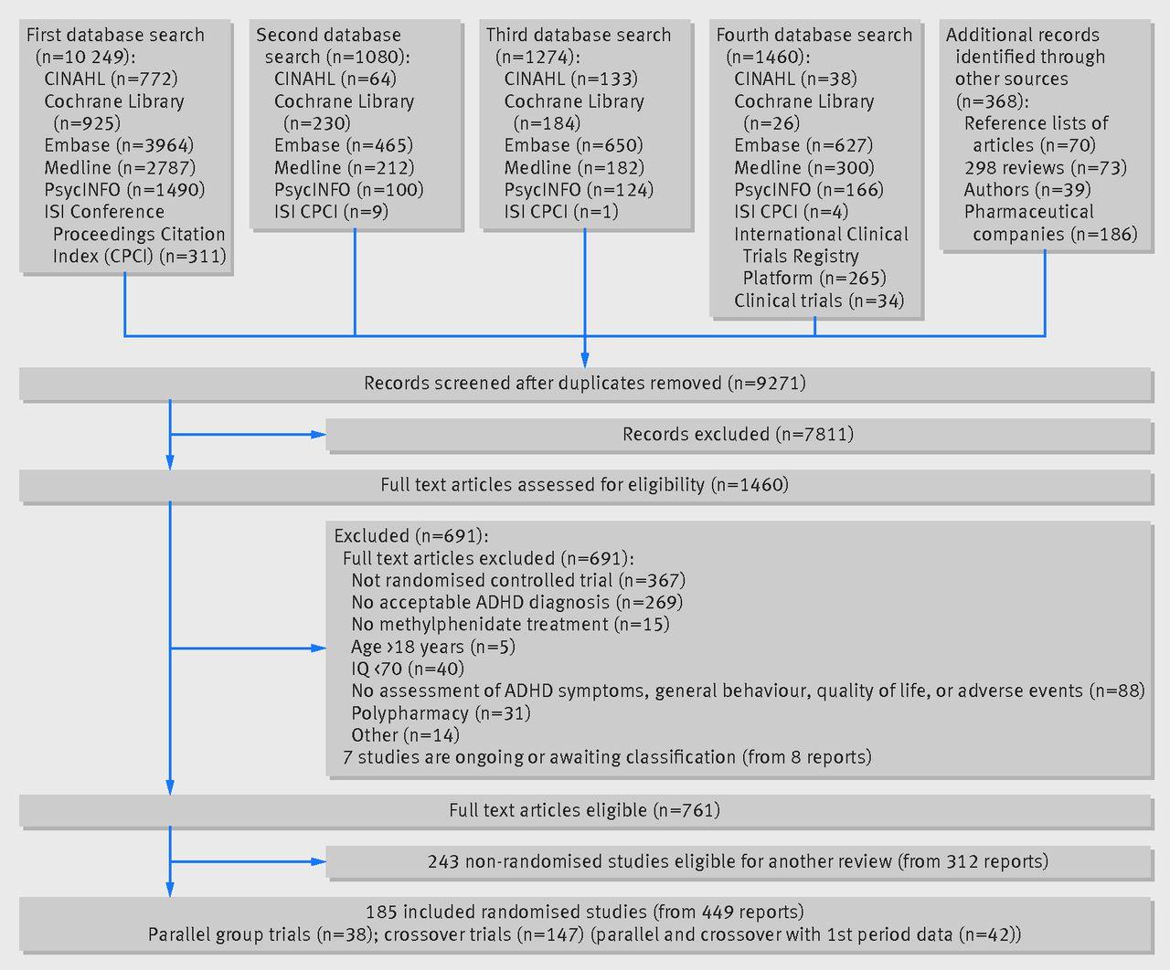 methylphenidate for attention-deficit/hyperactivity disorder in