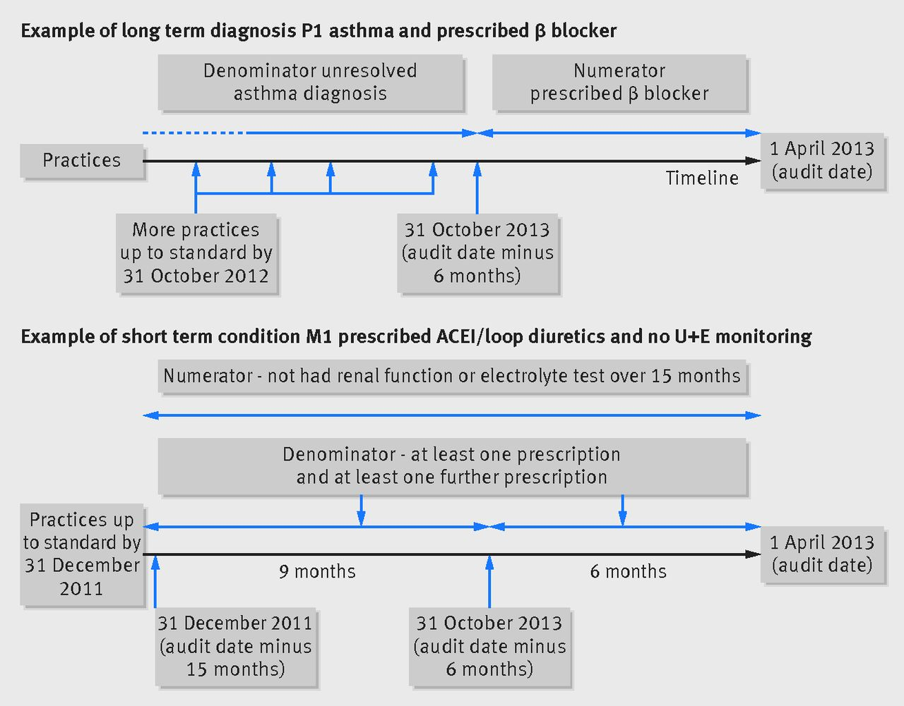 Examining Variations In Prescribing Safety In Uk General Practice